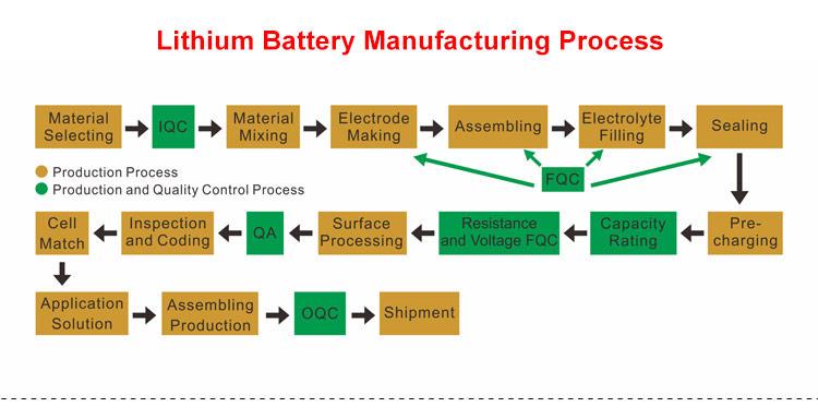 APP Bluetooth Control 12V 100Ah Solar Li-ion Lipo LiFePO4 Lithium Battery Pack-8